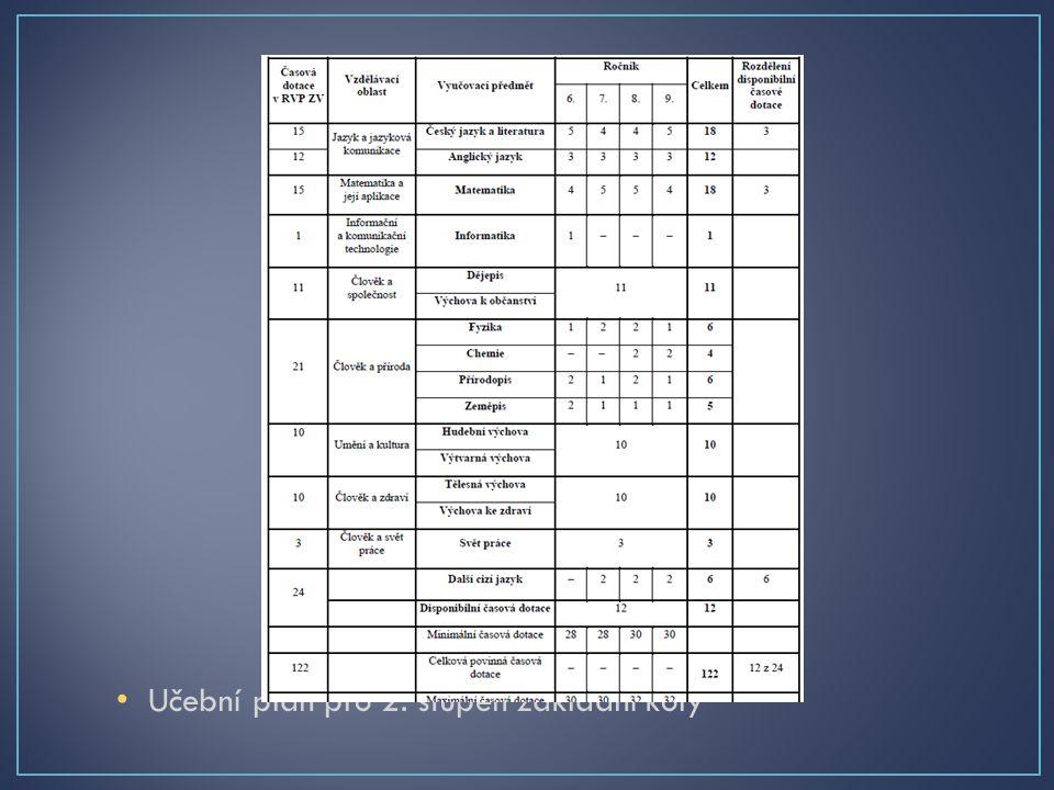 Učební plán pro 2. stupeň základní koly