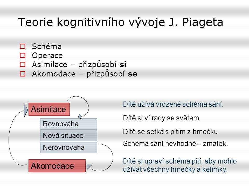 Teorie kognitivního vývoje J. Piageta  Schéma  Operace  Asimilace – přizpůsobí si  Akomodace – přizpůsobí se Asimilace Rovnováha Nová situace Nero