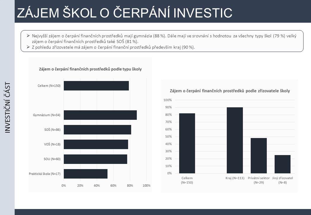 ZÁJEM ŠKOL O ČERPÁNÍ INVESTIC  Nejvyšší zájem o čerpání finančních prostředků mají gymnázia (88 %).