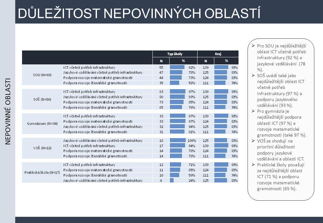 DŮLEŽITOST NEPOVINNÝCH OBLASTÍ  Pro SOU je nejdůležitější oblast ICT včetně potřeb infrastruktury (92 %) a jazykové vzdělávání (78 %).