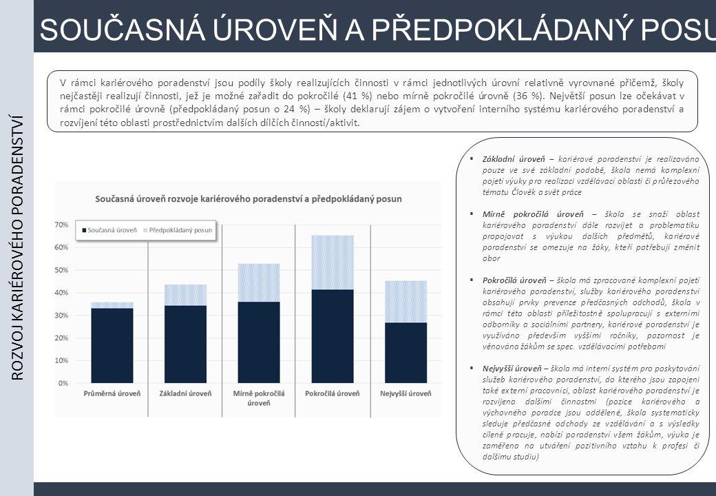 SOUČASNÁ ÚROVEŇ A PŘEDPOKLÁDANÝ POSUN V rámci kariérového poradenství jsou podíly školy realizujících činnosti v rámci jednotlivých úrovní relativně vyrovnané přičemž, školy nejčastěji realizují činnosti, jež je možné zařadit do pokročilé (41 %) nebo mírně pokročilé úrovně (36 %).
