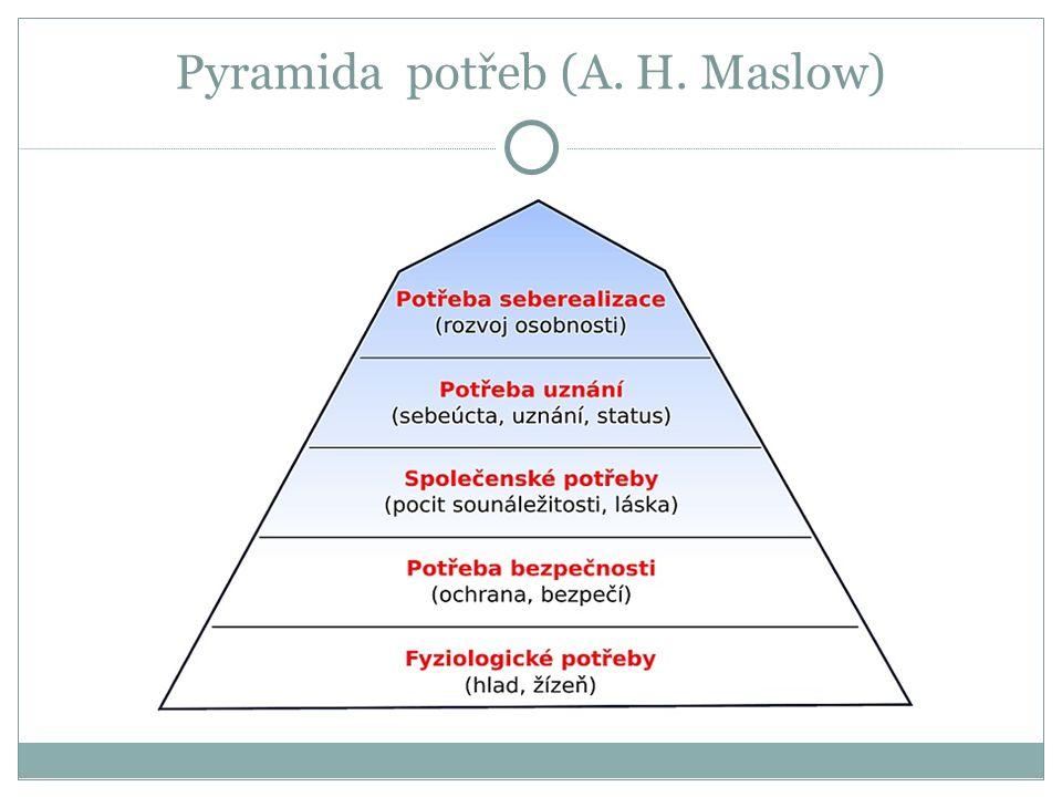 Pyramida potřeb (A. H. Maslow)