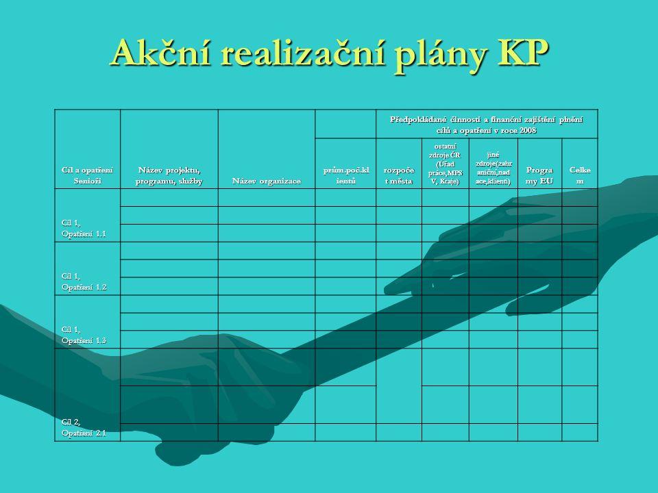 Akční realizační plány KP Cíl a opatření Senioři Název projektu, programu, služby Název organizace Předpokládané činnosti a finanční zajištění plnění cílů a opatření v roce 2008 prům.poč.kl ientů rozpoče t města ostatní zdroje ČR (Úřad práce,MPS V, Kraje) jiné zdroje(zahr aniční,nad ace,klienti) Progra my EU Celke m Cíl 1, Opatření 1.1 Cíl 1, Opatření 1.2 Cíl 1, Opatření 1.3 Cíl 2, Opatření 2.1
