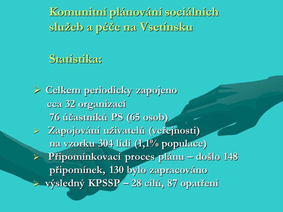 Komunitní plánování sociálních služeb a péče na Vsetínsku Statistika:  Celkem periodicky zapojeno cca 32 organizací cca 32 organizací 76 účastníků PS (65 osob) 76 účastníků PS (65 osob)  Zapojování uživatelů (veřejnosti) na vzorku 304 lidí (1,1% populace) na vzorku 304 lidí (1,1% populace)  Připomínkovací proces plánu – došlo 148 připomínek, 130 bylo zapracováno připomínek, 130 bylo zapracováno  výsledný KPSSP – 28 cílů, 87 opatření