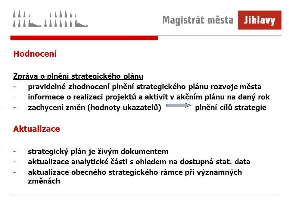 Hodnocení Zpráva o plnění strategického plánu -pravidelné zhodnocení plnění strategického plánu rozvoje města -informace o realizaci projektů a aktivit v akčním plánu na daný rok -zachycení změn (hodnoty ukazatelů) plnění cílů strategie Aktualizace -strategický plán je živým dokumentem -aktualizace analytické části s ohledem na dostupná stat.