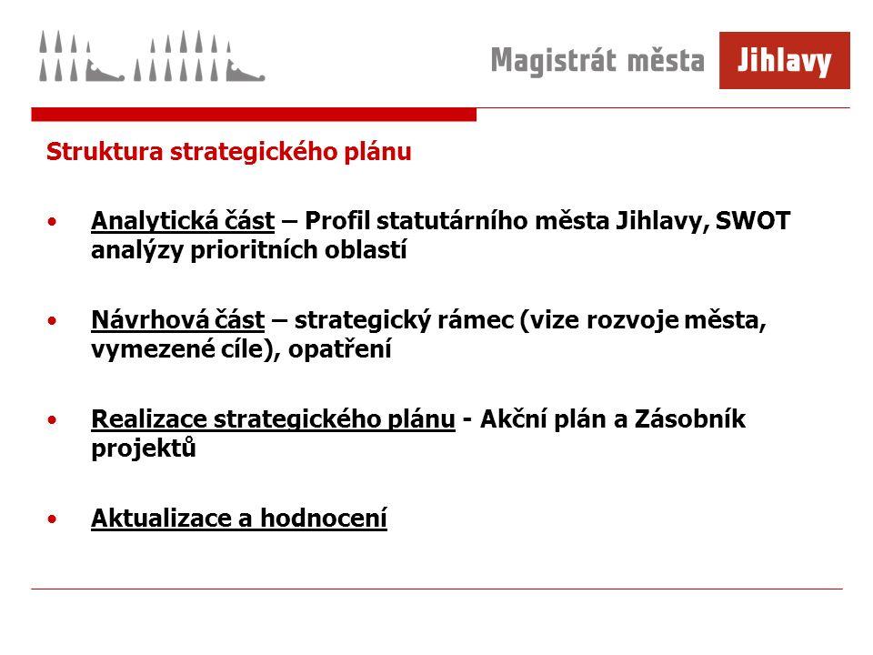 Struktura strategického plánu Analytická část – Profil statutárního města Jihlavy, SWOT analýzy prioritních oblastí Návrhová část – strategický rámec (vize rozvoje města, vymezené cíle), opatření Realizace strategického plánu - Akční plán a Zásobník projektů Aktualizace a hodnocení