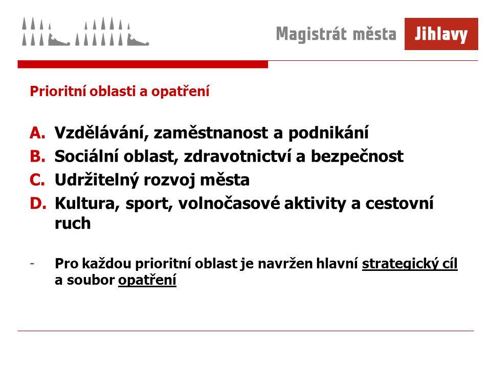 Děkuji za pozornost.Kateřina Petrová Odbor rozvoje města Magistrát města Jihlavy Masarykovo nám.
