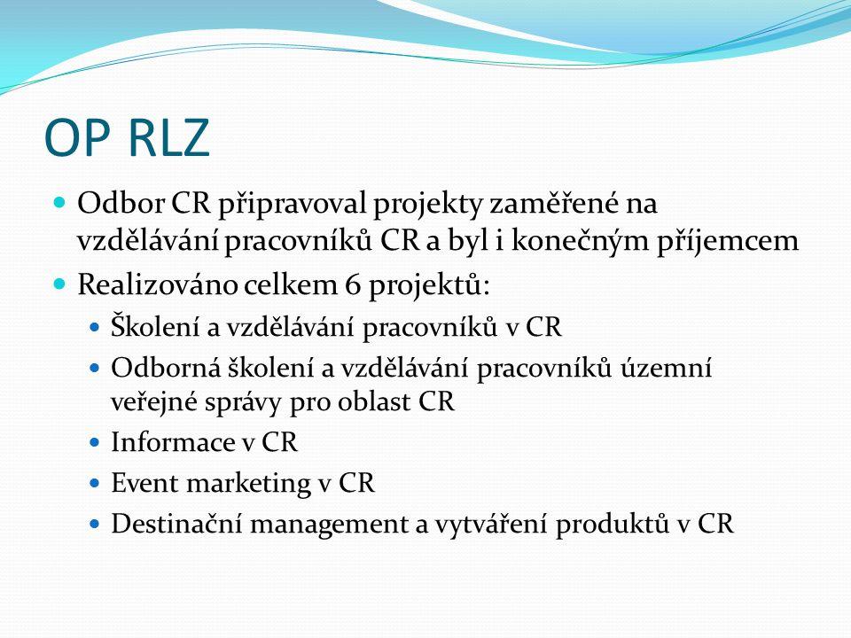 OP RLZ Odbor CR připravoval projekty zaměřené na vzdělávání pracovníků CR a byl i konečným příjemcem Realizováno celkem 6 projektů: Školení a vzdělávání pracovníků v CR Odborná školení a vzdělávání pracovníků územní veřejné správy pro oblast CR Informace v CR Event marketing v CR Destinační management a vytváření produktů v CR