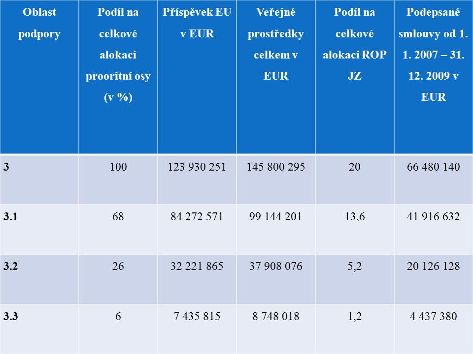 Oblast podpory Podíl na celkové alokaci prooritní osy (v %) Příspěvek EU v EUR Veřejné prostředky celkem v EUR Podíl na celkové alokaci ROP JZ Podepsané smlouvy od 1.