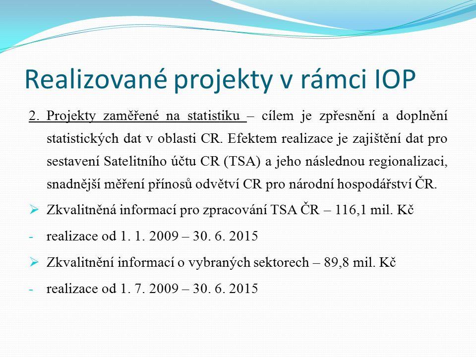 Realizované projekty v rámci IOP 2.