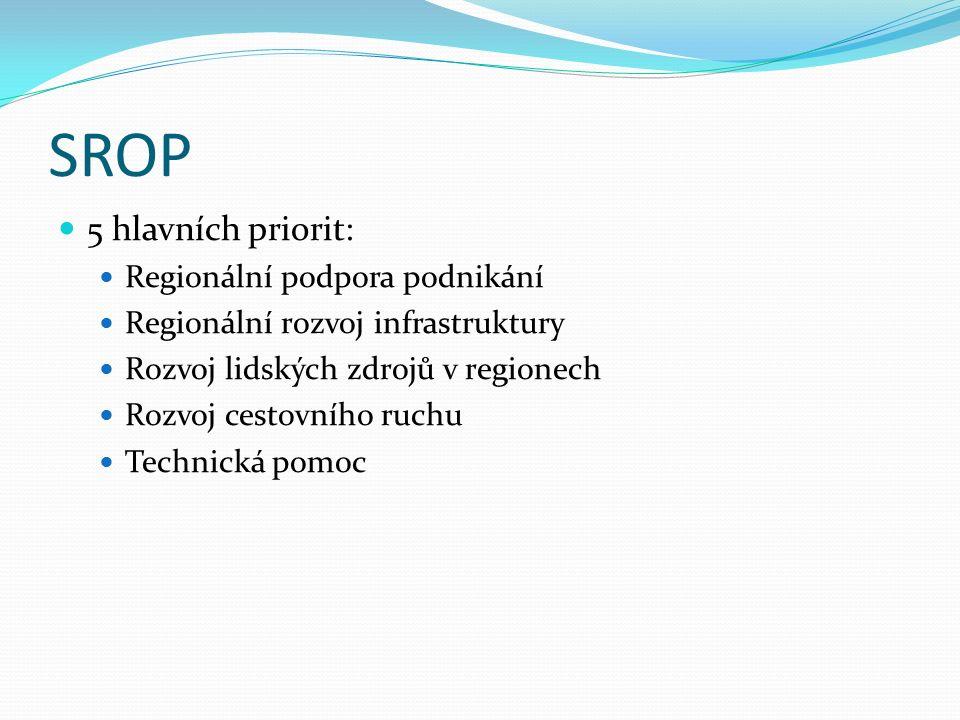 SROP 5 hlavních priorit: Regionální podpora podnikání Regionální rozvoj infrastruktury Rozvoj lidských zdrojů v regionech Rozvoj cestovního ruchu Technická pomoc