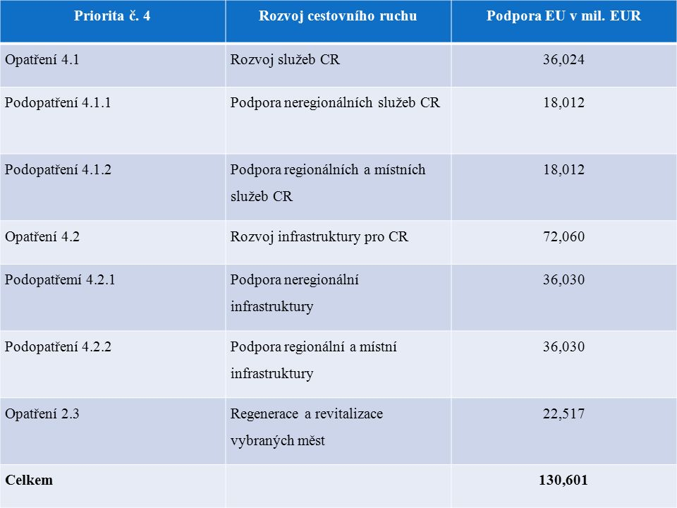 Priorita č. 4Rozvoj cestovního ruchuPodpora EU v mil.
