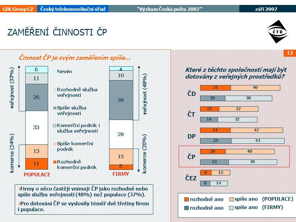 září 2007 GfK Group CZČeský telekomunikační úřad Výzkum Česká pošta 2007 12 ZAMĚŘENÍ ČINNOSTI ČP veřejnost (37%) komerce (24%) Činnost ČP je svým zaměřením spíše… veřejnost (48%) komerce (20%) ČD ČT DP ČP ČEZ rozhodně ano spíše ano (POPULACE) rozhodně ano spíše ano (FIRMY) Které z těchto společností mají být dotovány z veřejných prostředků.