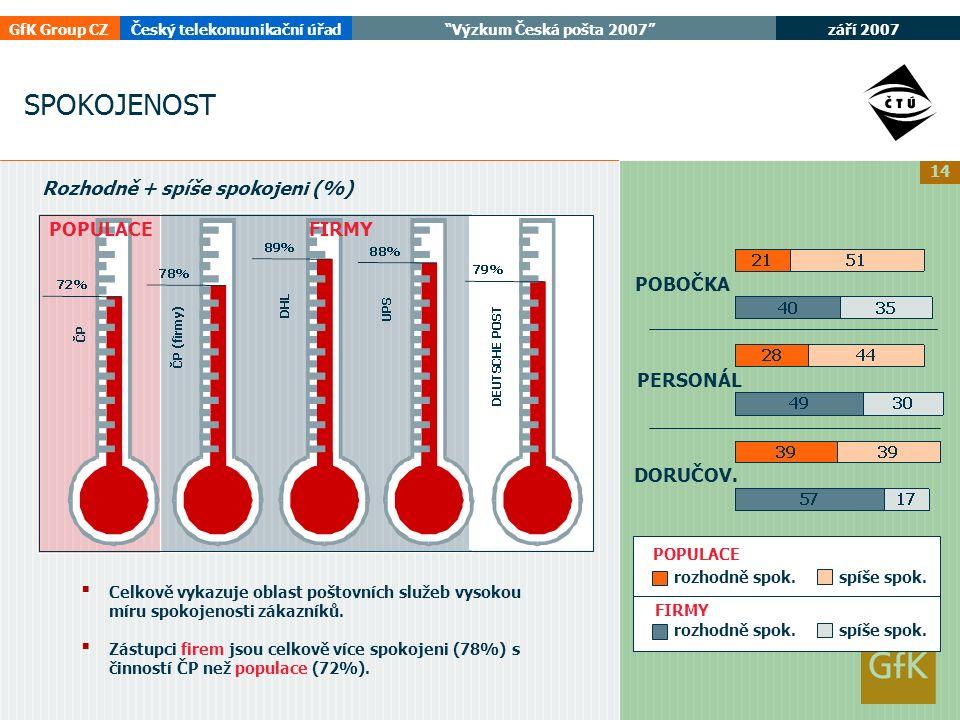 září 2007 GfK Group CZČeský telekomunikační úřad Výzkum Česká pošta 2007 14 SPOKOJENOST FIRMYPOPULACE Rozhodně + spíše spokojeni (%) POBOČKA DORUČOV.