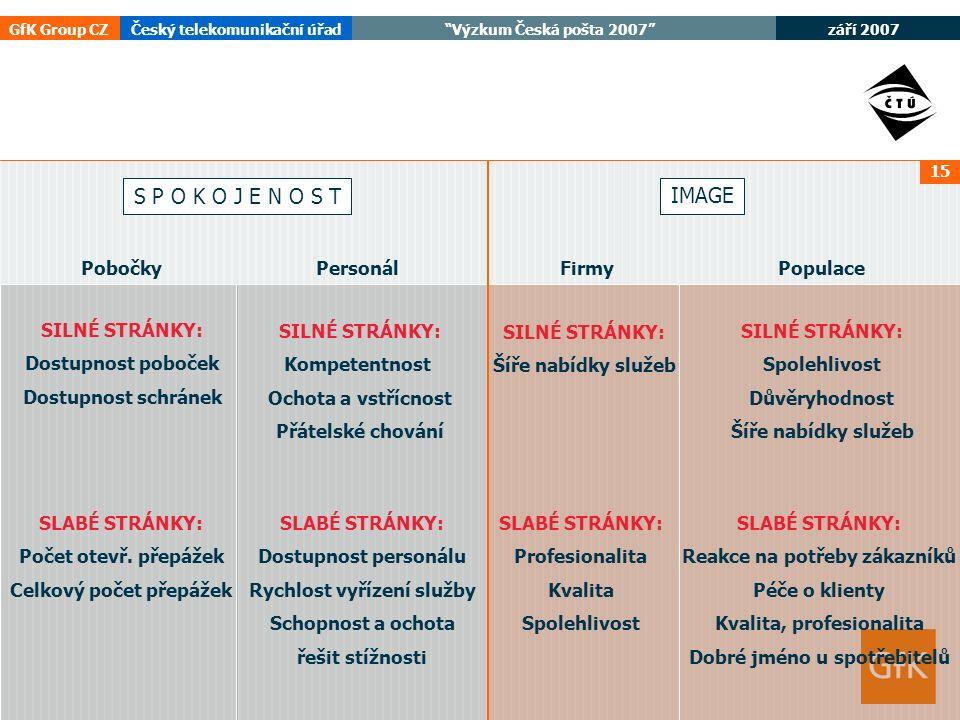 """září 2007 GfK Group CZČeský telekomunikační úřad """"Výzkum Česká pošta 2007"""" 15 SILNÉ STRÁNKY: Dostupnost poboček Dostupnost schránek SLABÉ STRÁNKY: Poč"""