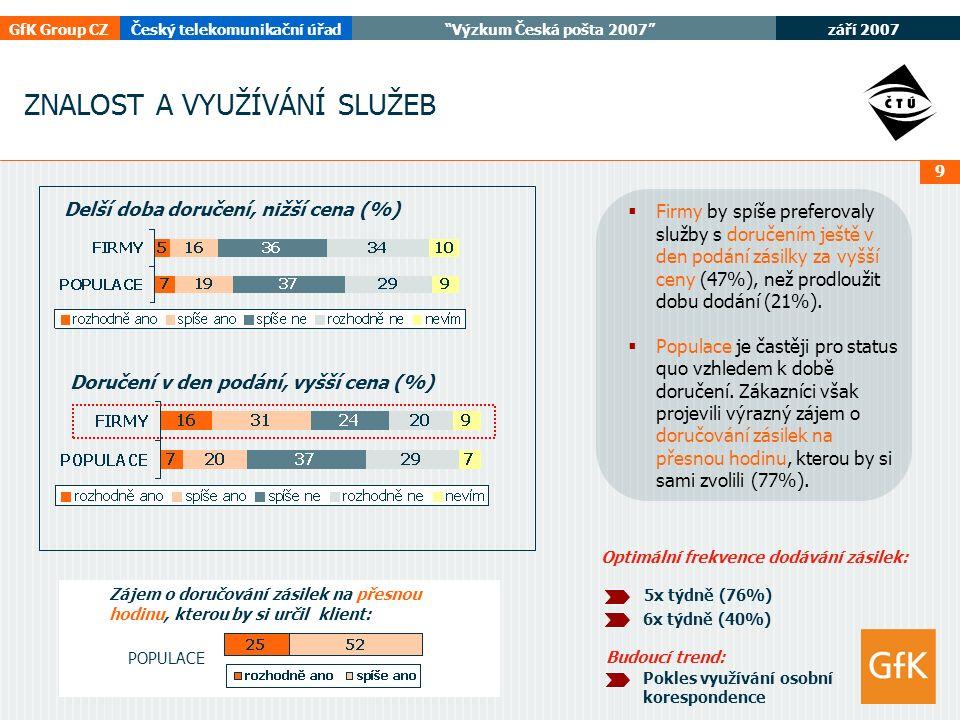 září 2007 GfK Group CZČeský telekomunikační úřad Výzkum Česká pošta 2007 9 ZNALOST A VYUŽÍVÁNÍ SLUŽEB Delší doba doručení, nižší cena (%) Doručení v den podání, vyšší cena (%)  Firmy by spíše preferovaly služby s doručením ještě v den podání zásilky za vyšší ceny (47%), než prodloužit dobu dodání (21%).