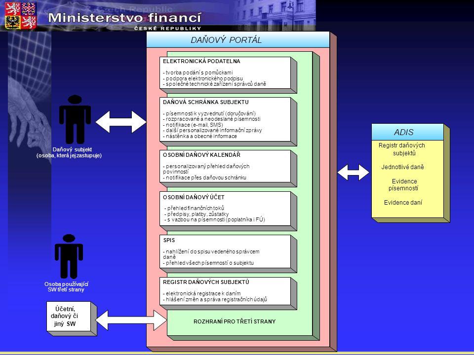 ROZHRANÍ PRO TŘETÍ STRANY SPIS - nahlížení do spisu vedeného správcem daně - přehled všech písemností o subjektu OSOBNÍ DAŇOVÝ ÚČET - přehled finančních toků - předpisy, platby, zůstatky - s vazbou na písemnosti (poplatníka i FÚ) DAŇOVÁ SCHRÁNKA SUBJEKTU - písemnosti k vyzvednutí (doručování) - rozpracované a neodeslané písemnosti - notifikace (e-mail, SMS) - další personalizované informační zprávy - nástěnka a obecné informace REGISTR DAŇOVÝCH SUBJEKTŮ - elektronická registrace k daním - hlášení změn a správa registračních údajů DAŇOVÝ PORTÁL Daňový subjekt (osoba, která jej zastupuje) Osoba používající SW třetí strany Účetní, daňový či jiný SW Registr daňových subjektů Jednotlivé daně Evidence písemností Evidence daní ADIS OSOBNÍ DAŇOVÝ KALENDÁŘ - personalizovaný přehled daňových povinností - notifikace přes daňovou schránku ELEKTRONICKÁ PODATELNA - tvorba podání s pomůckami - podpora elektronického podpisu - společné technické zařízení správců daně