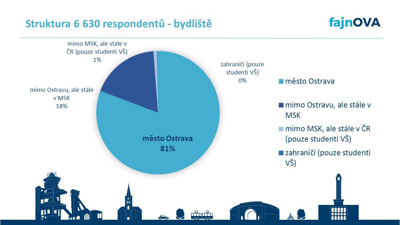 Struktura 6 630 respondentů - bydliště