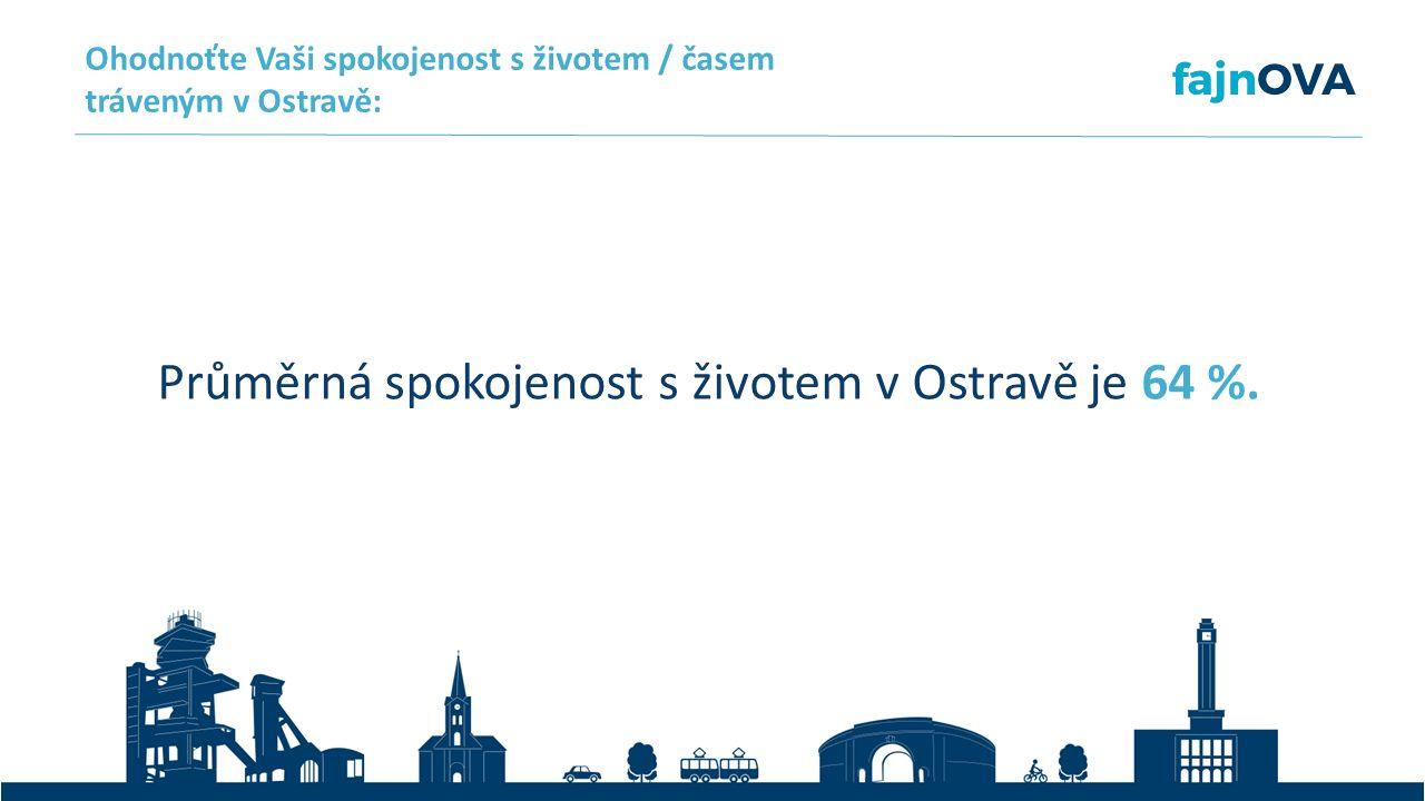 Průměrná spokojenost s životem v Ostravě je 64 %.