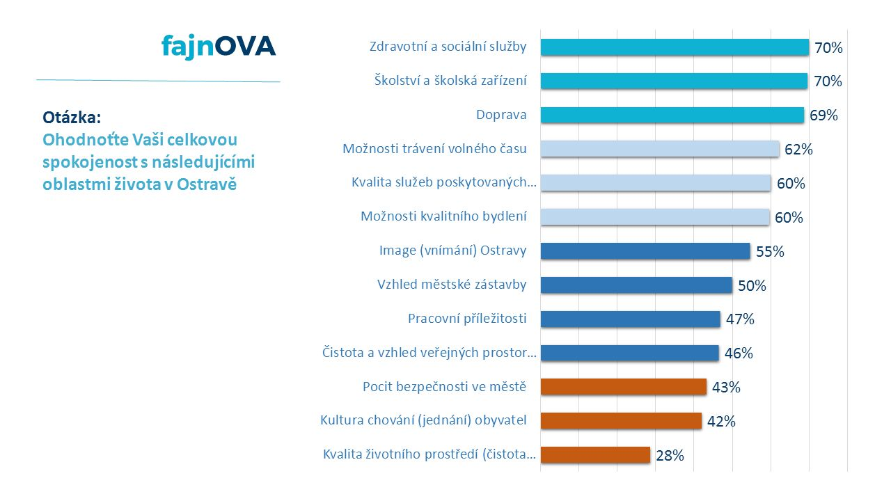 Otázka: Ohodnoťte Vaši celkovou spokojenost s následujícími oblastmi života v Ostravě