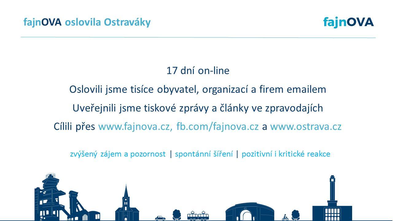 zvýšený zájem a pozornost | spontánní šíření | pozitivní i kritické reakce fajnOVA oslovila Ostraváky 17 dní on-line Oslovili jsme tisíce obyvatel, organizací a firem emailem Uveřejnili jsme tiskové zprávy a články ve zpravodajích Cílili přes www.fajnova.cz, fb.com/fajnova.cz a www.ostrava.cz