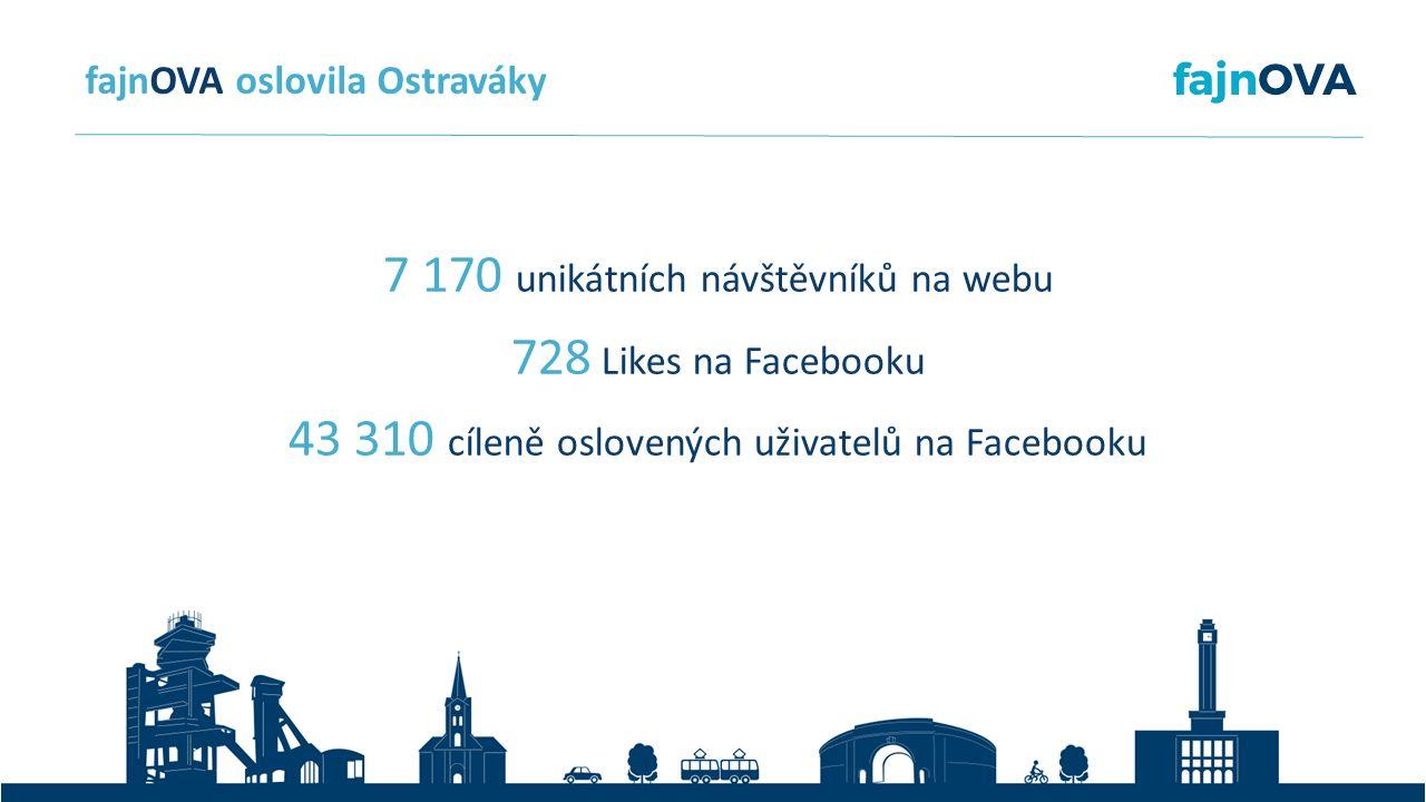 7 170 unikátních návštěvníků na webu 728 Likes na Facebooku 43 310 cíleně oslovených uživatelů na Facebooku fajnOVA oslovila Ostraváky