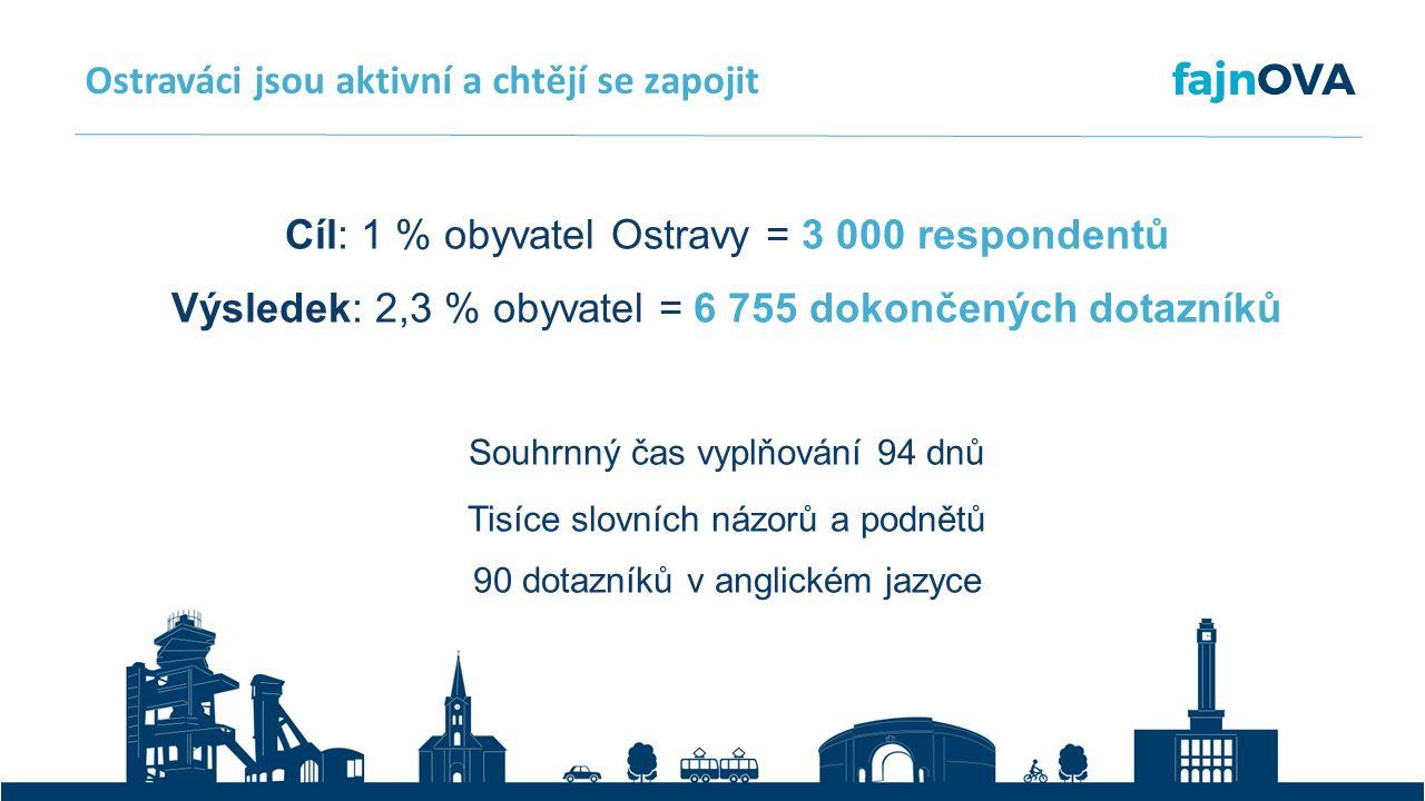 Ostraváci jsou aktivní a chtějí se zapojit Cíl: 1 % obyvatel Ostravy = 3 000 respondentů Výsledek: 2,3 % obyvatel = 6 755 dokončených dotazníků Souhrnný čas vyplňování 94 dnů Tisíce slovních názorů a podnětů 90 dotazníků v anglickém jazyce