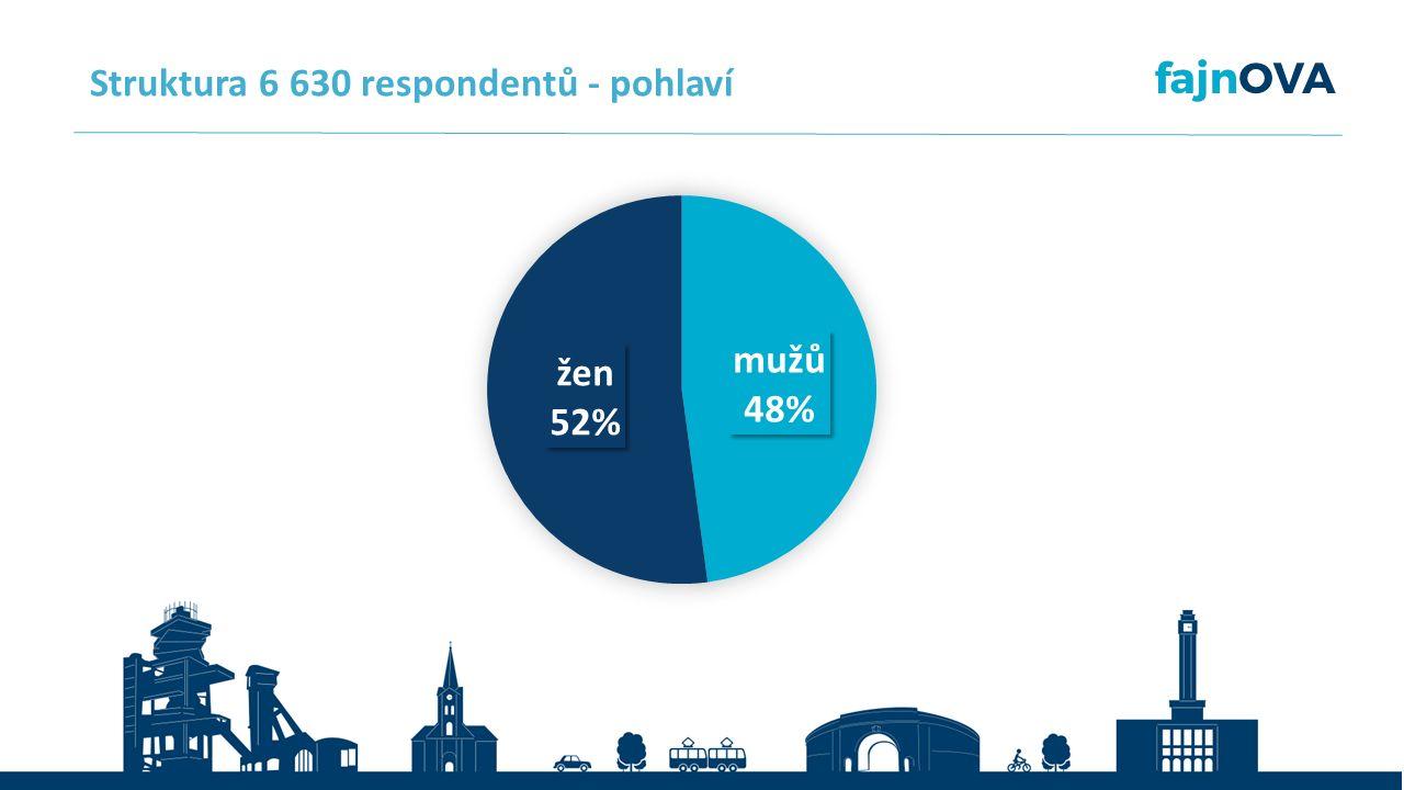 Struktura 6 630 respondentů - pohlaví