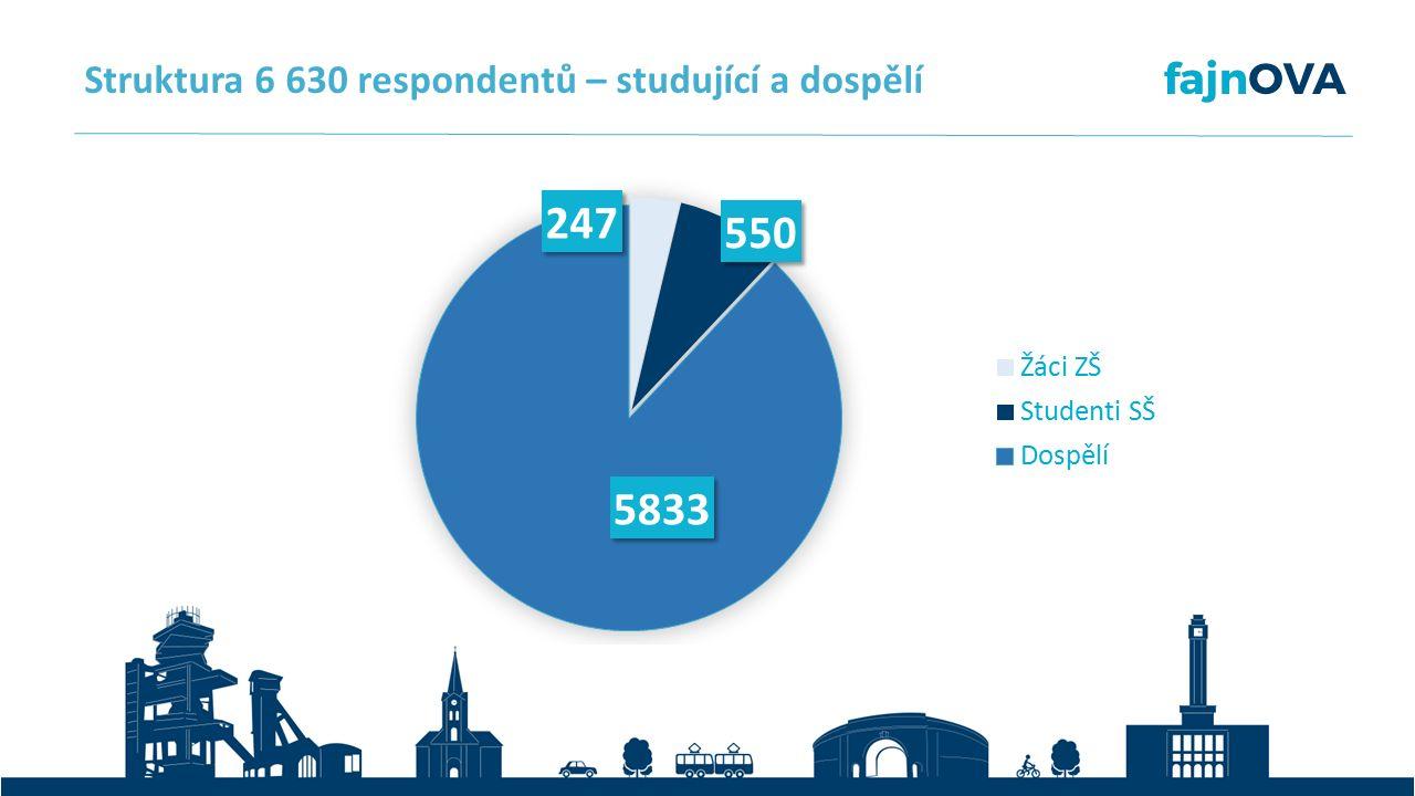 Struktura 6 630 respondentů – studující a dospělí