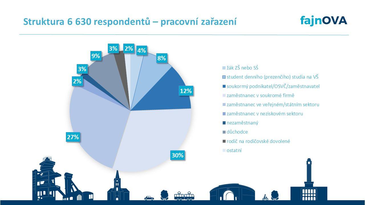 Struktura 6 630 respondentů – pracovní zařazení
