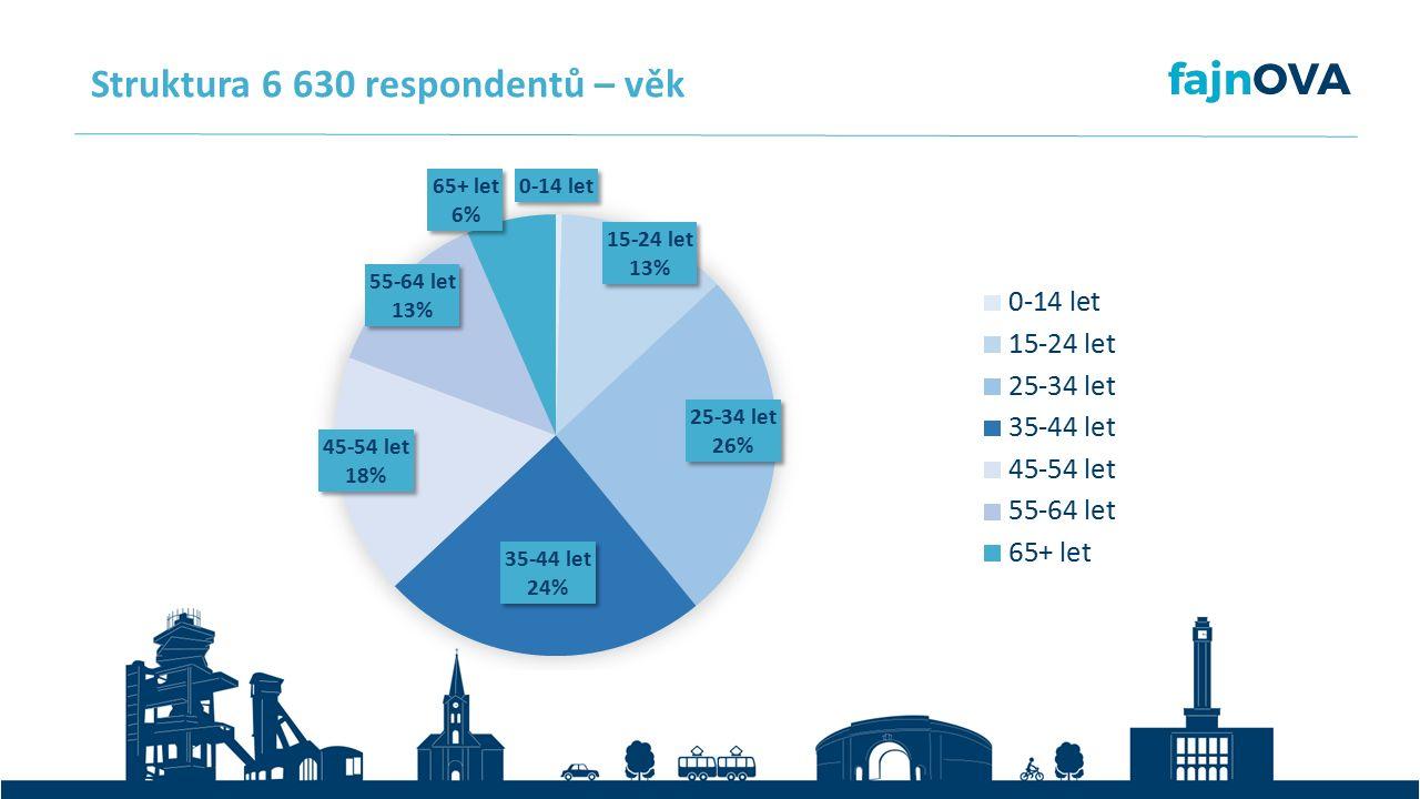 Struktura 6 630 respondentů – věk