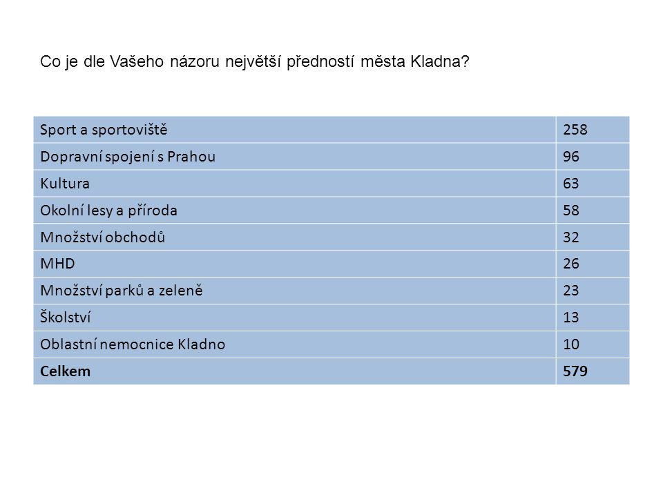 Co je dle Vašeho názoru největší předností města Kladna? Sport a sportoviště258 Dopravní spojení s Prahou96 Kultura63 Okolní lesy a příroda58 Množství