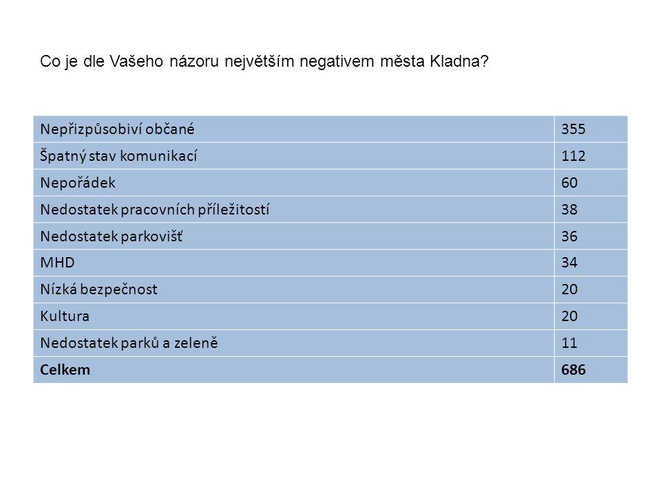 Co je dle Vašeho názoru největším negativem města Kladna? Nepřizpůsobiví občané355 Špatný stav komunikací112 Nepořádek60 Nedostatek pracovních příleži