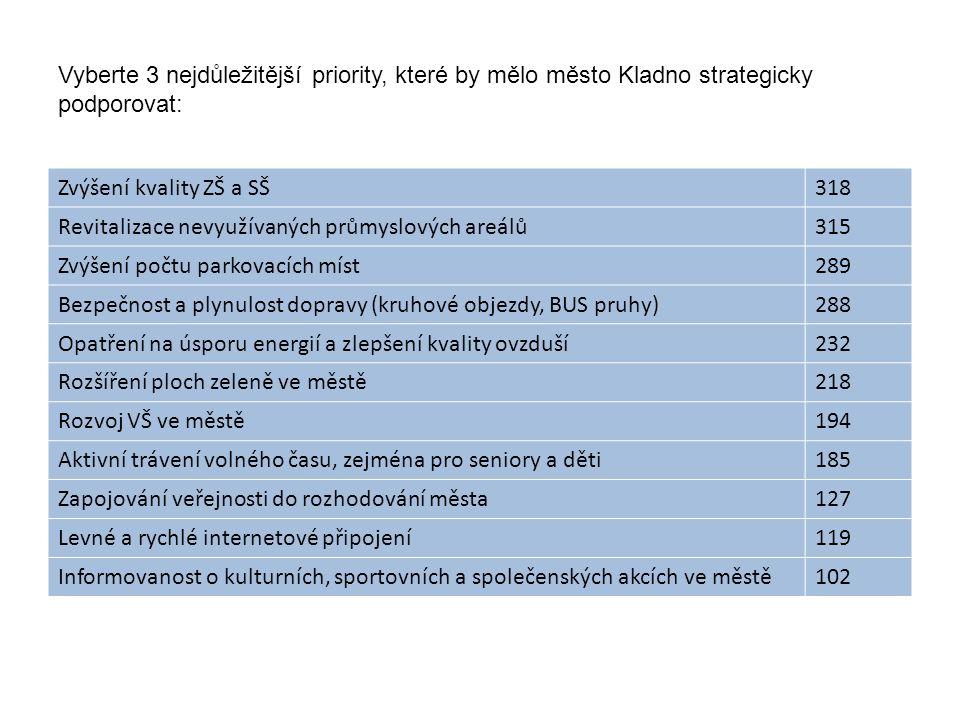 Vyberte 3 nejdůležitější priority, které by mělo město Kladno strategicky podporovat: Zvýšení kvality ZŠ a SŠ318 Revitalizace nevyužívaných průmyslových areálů315 Zvýšení počtu parkovacích míst289 Bezpečnost a plynulost dopravy (kruhové objezdy, BUS pruhy)288 Opatření na úsporu energií a zlepšení kvality ovzduší232 Rozšíření ploch zeleně ve městě218 Rozvoj VŠ ve městě194 Aktivní trávení volného času, zejména pro seniory a děti185 Zapojování veřejnosti do rozhodování města127 Levné a rychlé internetové připojení119 Informovanost o kulturních, sportovních a společenských akcích ve městě102