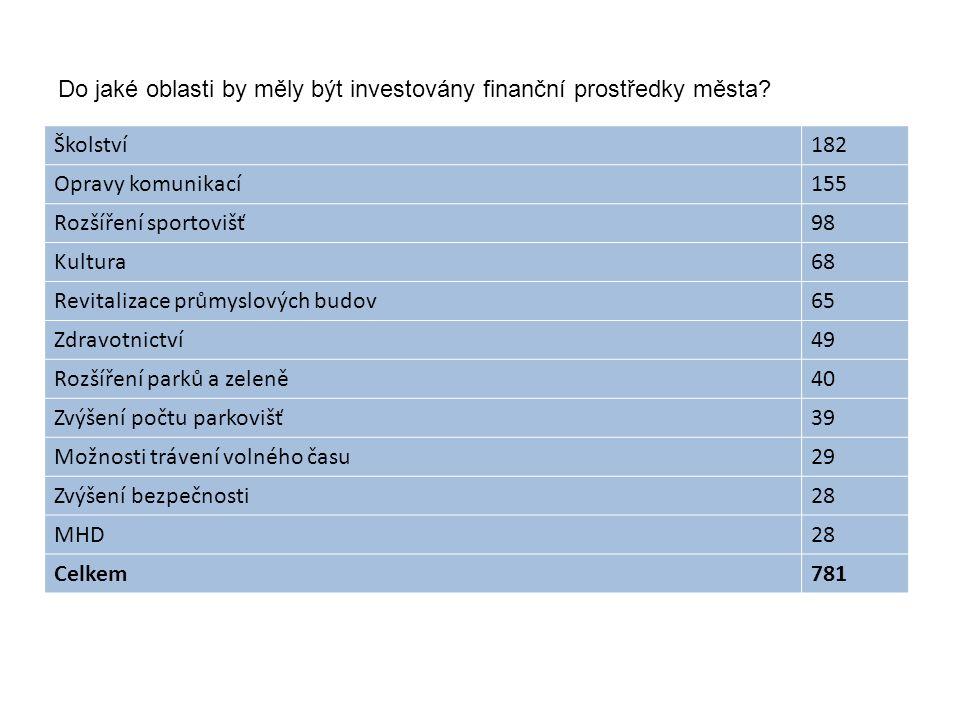 Do jaké oblasti by měly být investovány finanční prostředky města.