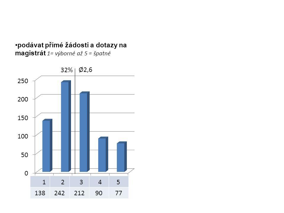 1382422129077 podávat přímé žádosti a dotazy na magistrát 1= výborné až 5 = špatné Ø2,6 32%