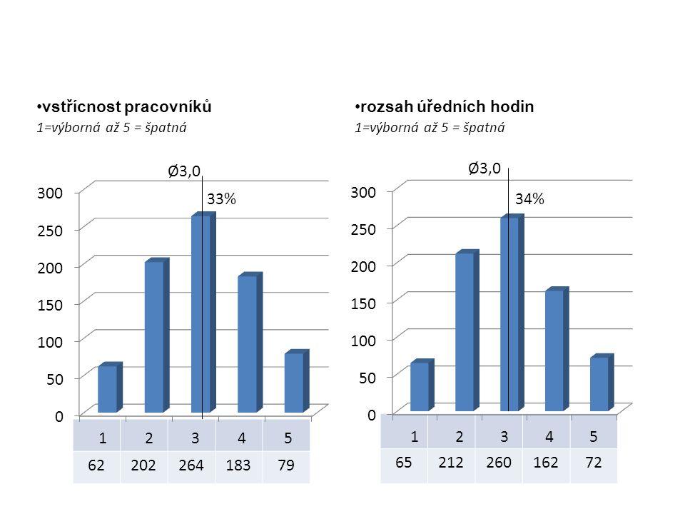 6521226016272 6220226418379 vstřícnost pracovníků 1=výborná až 5 = špatná rozsah úředních hodin 1=výborná až 5 = špatná Ø3,0 33% Ø3,0 34%