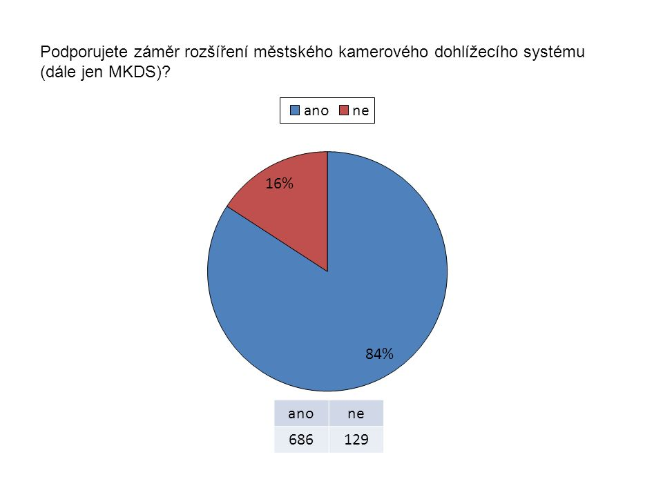 Podporujete záměr rozšíření městského kamerového dohlížecího systému (dále jen MKDS)? anone 686129