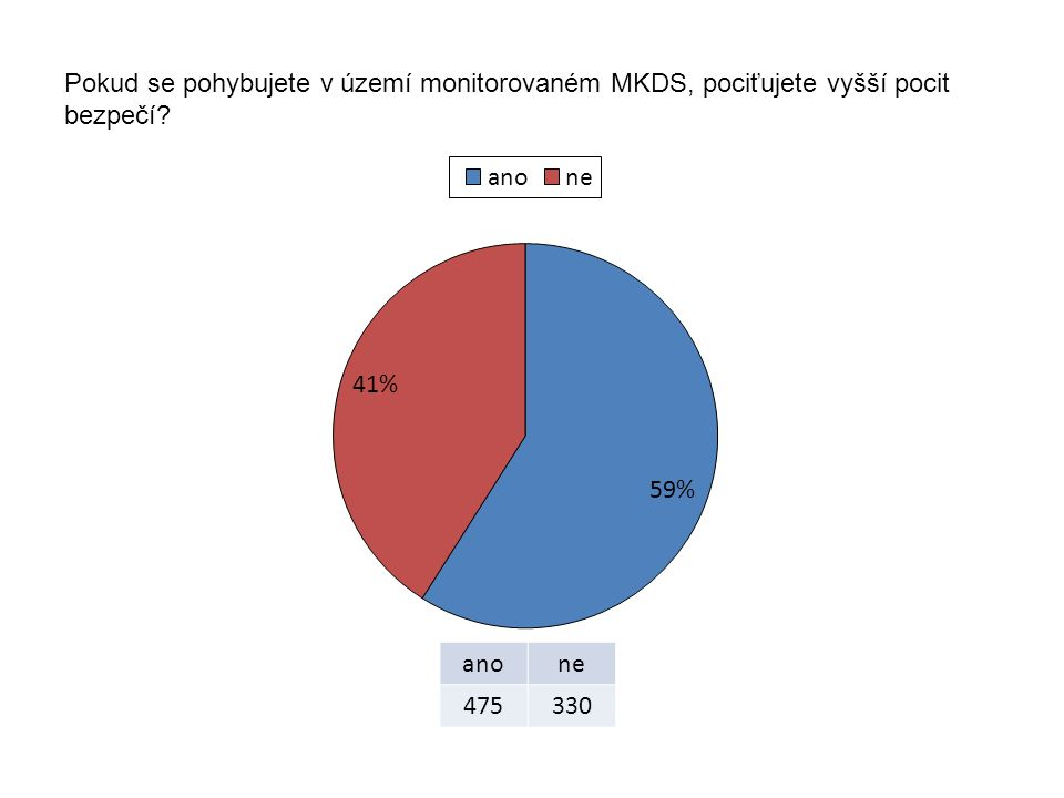 Pokud se pohybujete v území monitorovaném MKDS, pociťujete vyšší pocit bezpečí? anone 475330