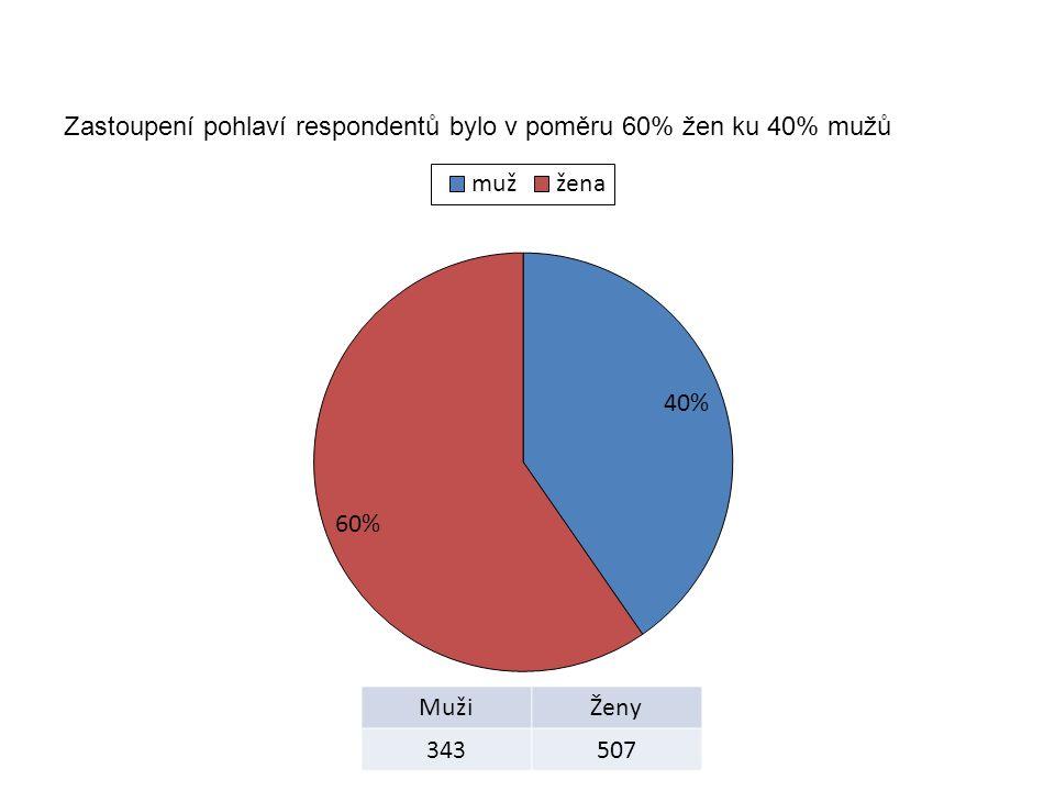 Zastoupení pohlaví respondentů bylo v poměru 60% žen ku 40% mužů MužiŽeny 343507
