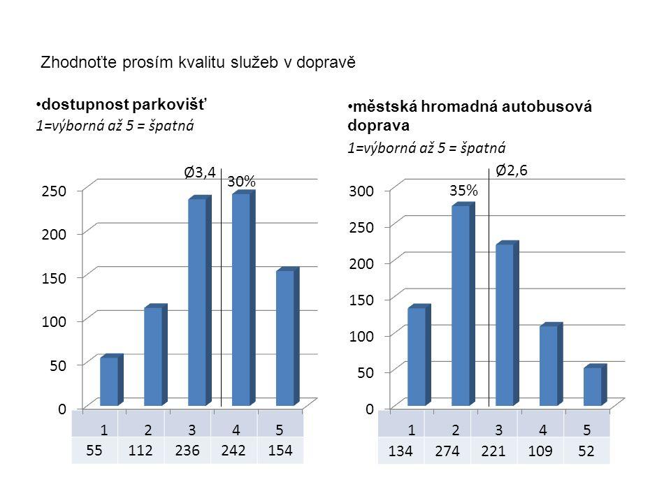 13427422110952 55112236242154 Zhodnoťte prosím kvalitu služeb v dopravě dostupnost parkovišť 1=výborná až 5 = špatná městská hromadná autobusová doprava 1=výborná až 5 = špatná Ø2,6 30% Ø3,4 35%