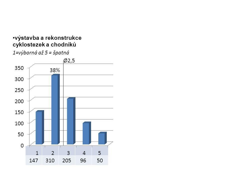 1473102059650 výstavba a rekonstrukce cyklostezek a chodníků 1=výborná až 5 = špatná Ø2,5 38%