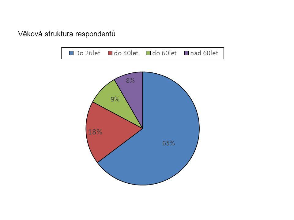 Věková struktura respondentů