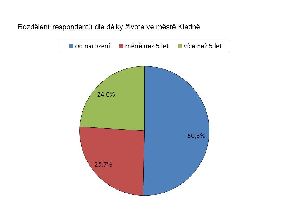 Rozdělení respondentů dle délky života ve městě Kladně