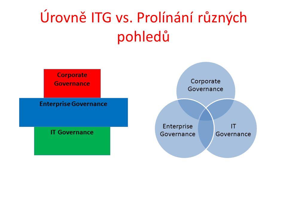 Úrovně ITG vs.