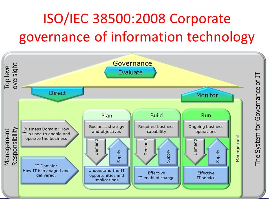 ISO/IEC 38500:2008 Corporate governance of information technology