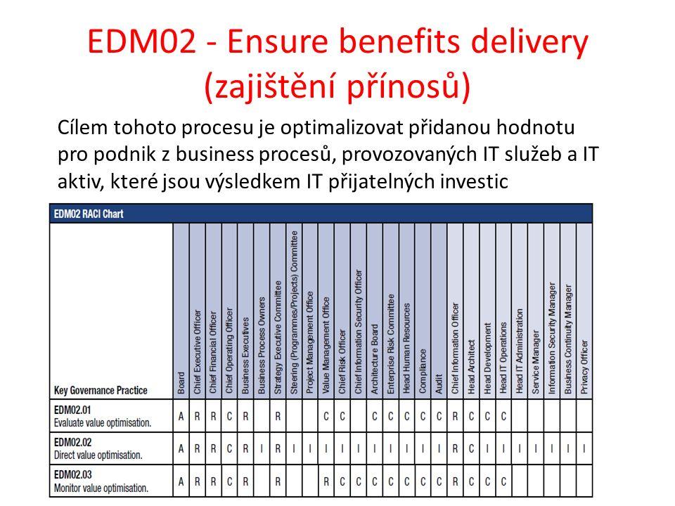 EDM02 - Ensure benefits delivery (zajištění přínosů) Cílem tohoto procesu je optimalizovat přidanou hodnotu pro podnik z business procesů, provozovaných IT služeb a IT aktiv, které jsou výsledkem IT přijatelných investic