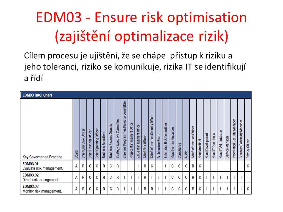 EDM03 - Ensure risk optimisation (zajištění optimalizace rizik) Cílem procesu je ujištění, že se chápe přístup k riziku a jeho toleranci, riziko se komunikuje, rizika IT se identifikují a řídí