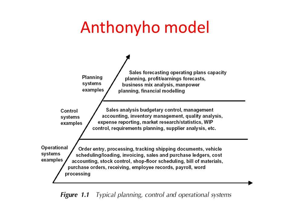 Anthonyho model