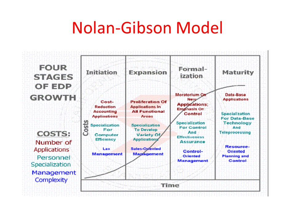 Nolan-Gibson Model